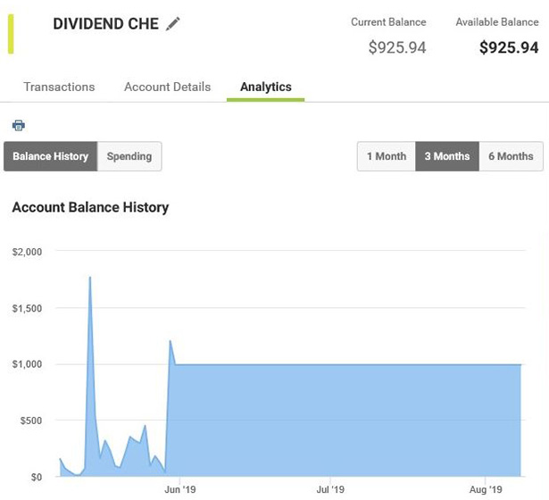 Account dashboard view - Analytics tab balance history